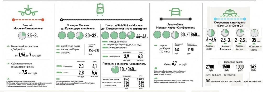 Купить авиабилеты из симферополя в москву дешево в севастополе