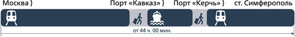 Время пути поезда Москва-Симферополь
